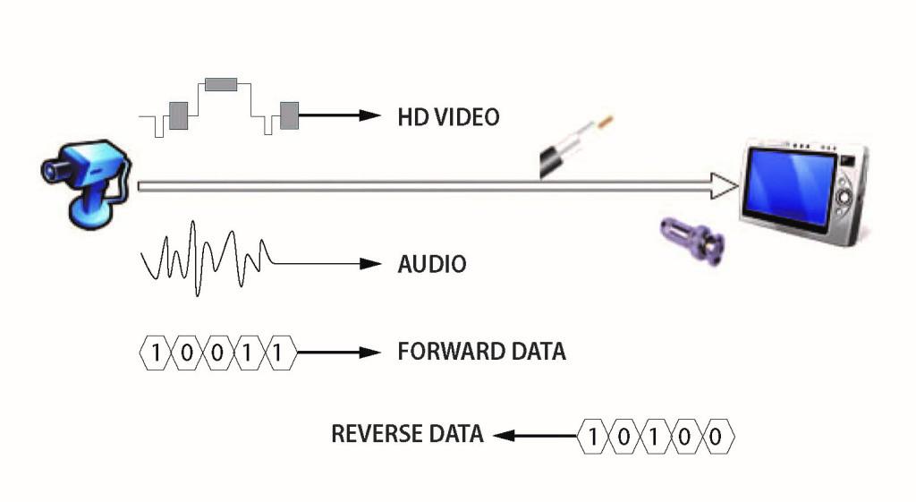 Система за видеонаблюдение -HDCVI